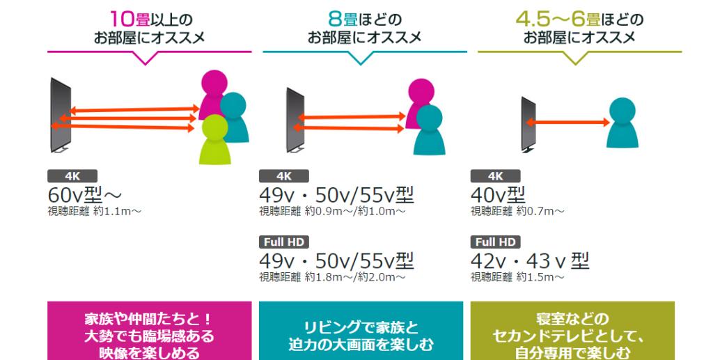 テレビのサイズ表