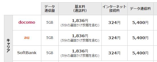 ドコモ・au・ソフトバンク料金