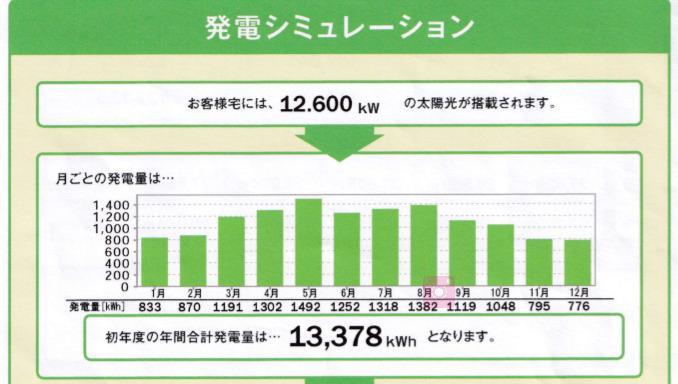 一条工務店太陽光発電価格