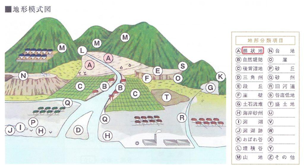 地盤調査地形模型図