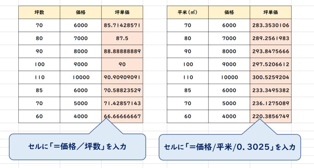Excel坪単価計算方法