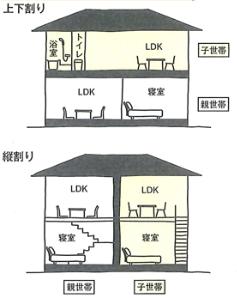 完全分離二世帯住宅 縦割り上下割り