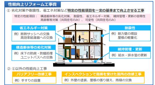 長期優良住宅化リフォーム推進事業