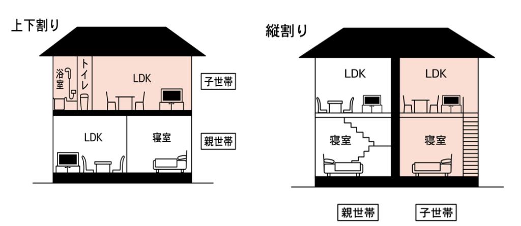 完全分離型二世帯住宅