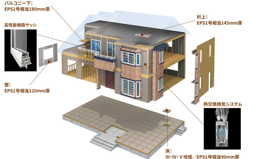 一条工務店 夢の家工法