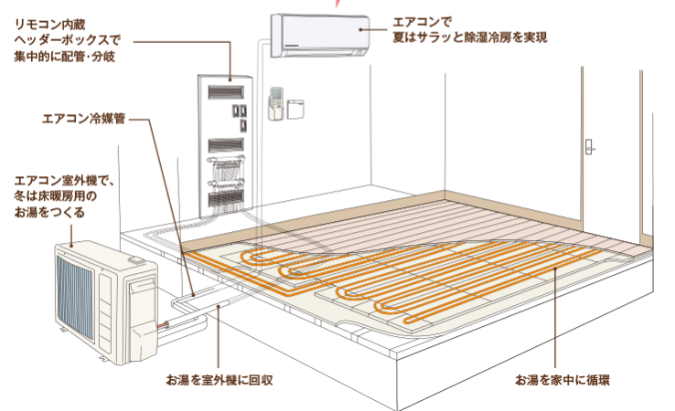 一条工務店 ブリアール 床暖房