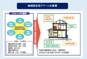 二世帯住宅補助金国土交通省