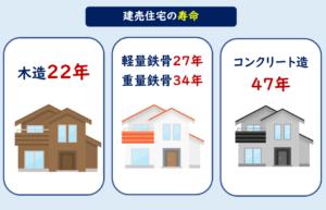 建売住宅 寿命