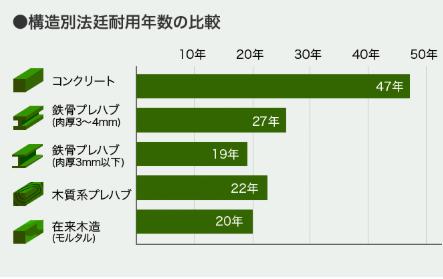 木造住宅 耐用年数