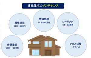 建売住宅メンテナンス
