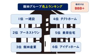 飯田グループランキング格付け