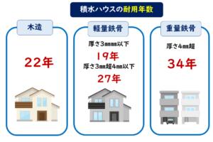 積水ハウス耐用年数