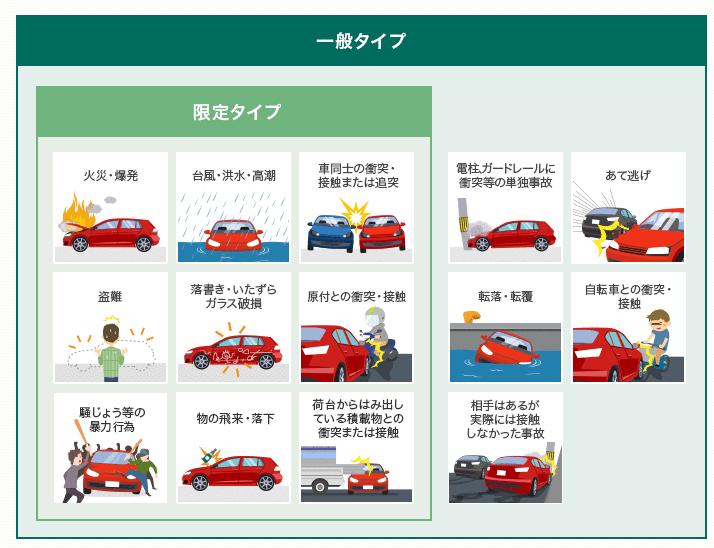三井ダイレクト損保 車両保険内容