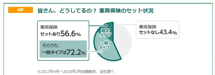 三井ダイレクト損保 車両保険