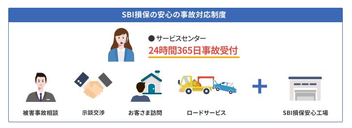 SBI損保 事故対応