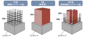 鉄骨鉄筋コンクリート造(SRC造)