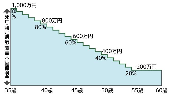 ソニー生命逓減保険