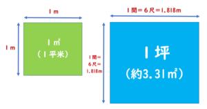 1坪面積平米(㎡)