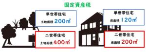 二世帯住宅 固定資産税