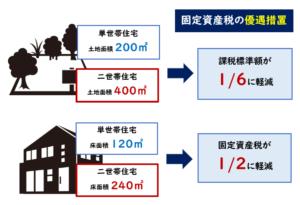 完全分離二世帯住宅固定資産税