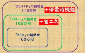ZEH+R 補助金