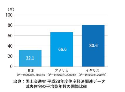 住宅平均寿命